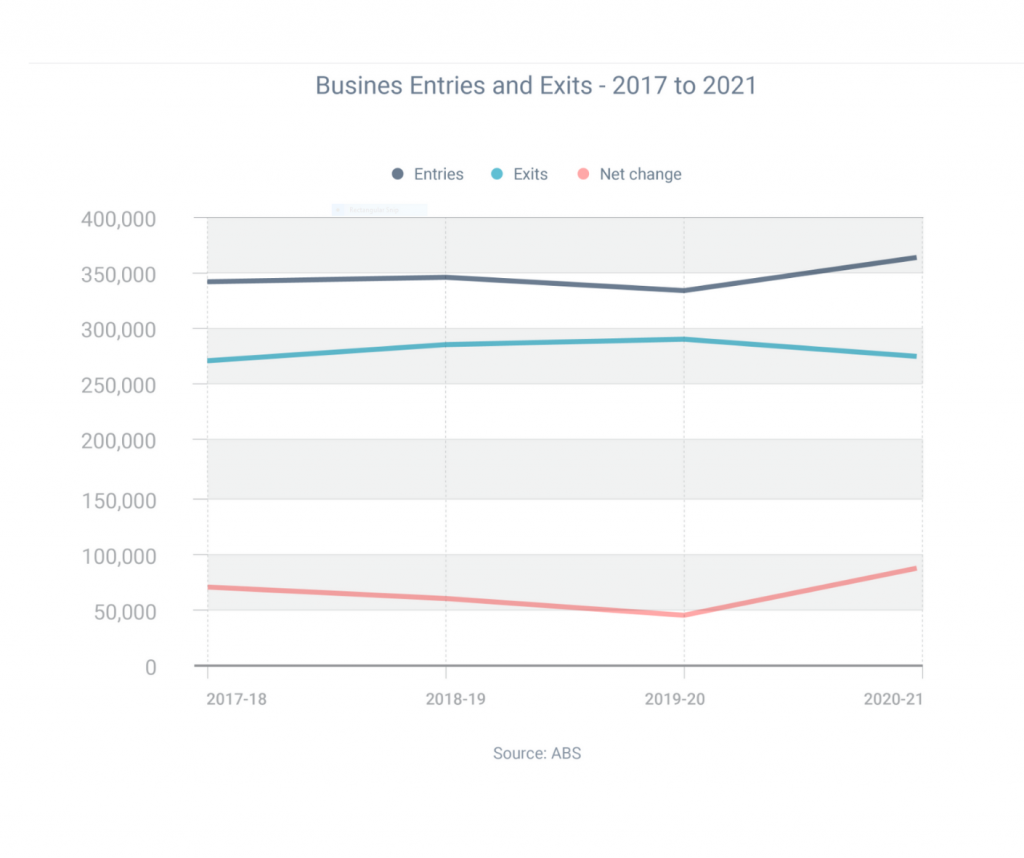 Australian Bureau of Statistics Business Growth